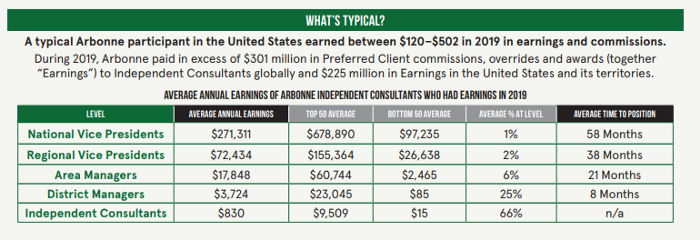 Images showing how much each sales rep rank earns, for Arbonne in the US.