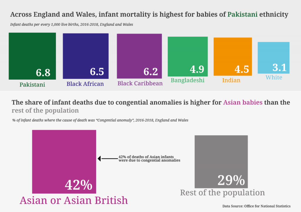 Across England and Wales, infant mortality is highest for babies of Pakistani ethnicity (6.8 infant deaths per 1,000 live births).  Other figures - 6.5 Black Africa, 6.2 Black Caribbean, 4.9 Bangladeshi, 4.5 Indian, 3.1 White.  The share of infant deaths due to congenital anomalies is higher for Asian babies (42%) than the rest of the population (29%).