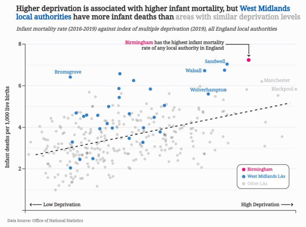 Higher deprivation is associated with higher infant mortality, but West Midlands local authorities have more infant deaths than areas with similar deprivation levels.