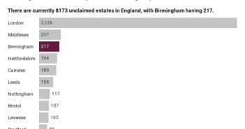 Graph of unclaimed estates in the UK